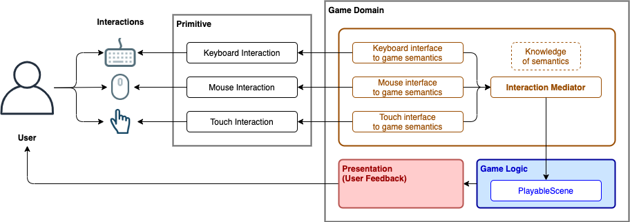 interaction overview