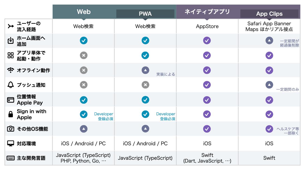 Web, PWA, ネイティブアプリ, App Clips のできることできないこと