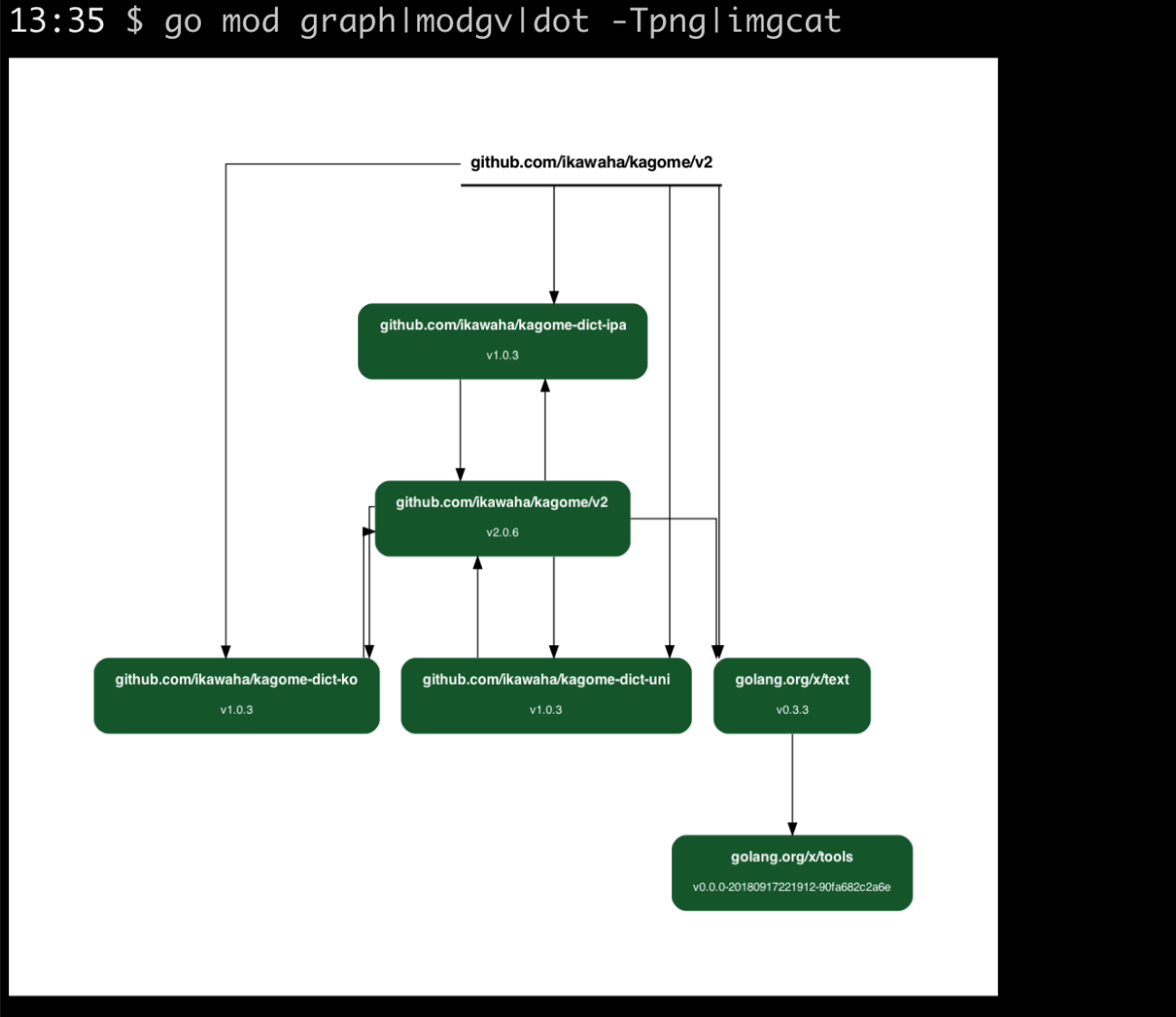 mod-graph