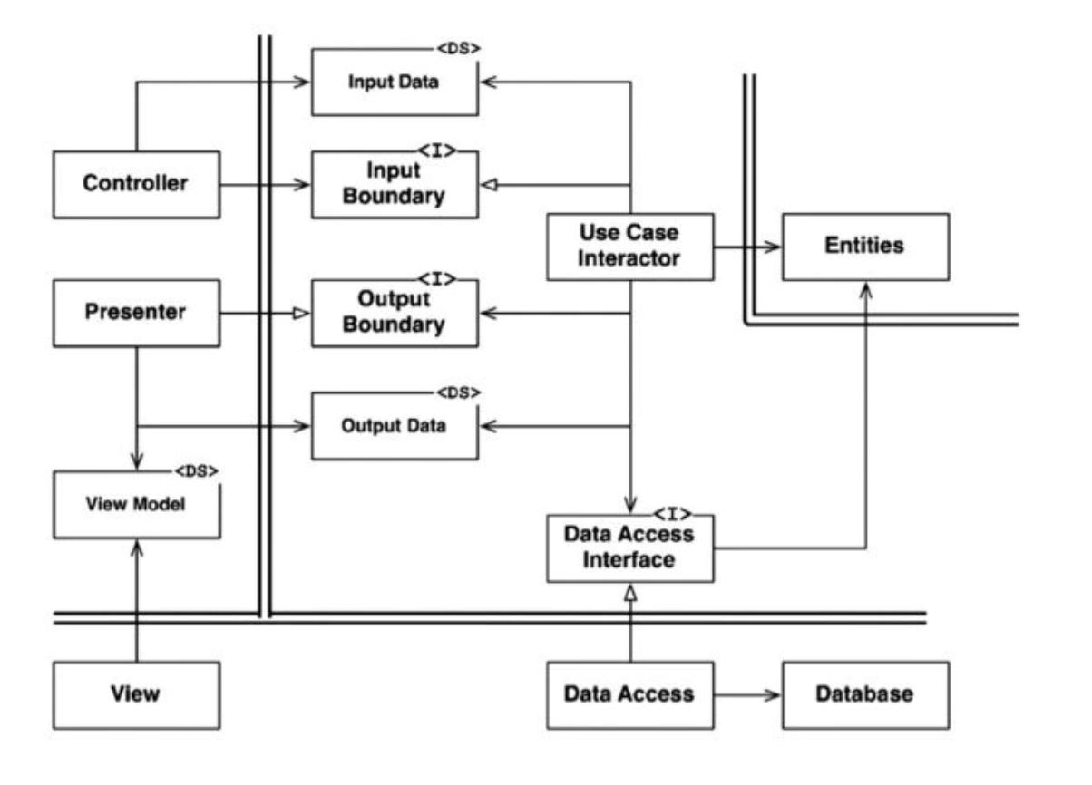 typical-scenario-java-web-system