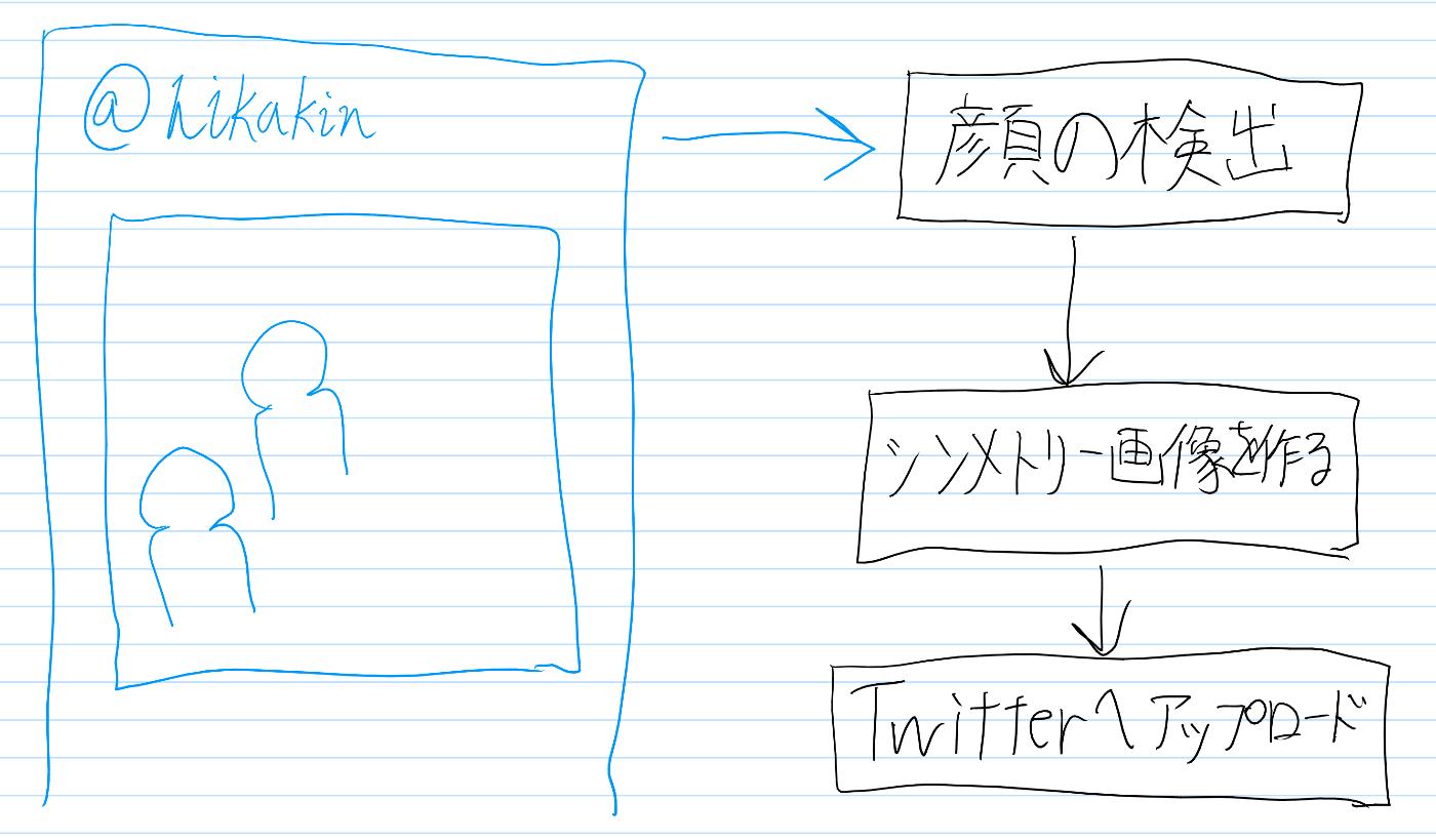 プロセスフロー