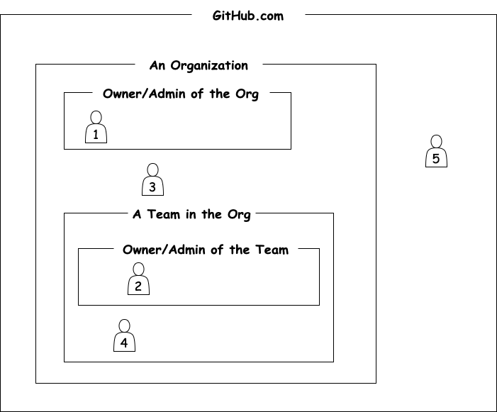 GitHub-Org-Team-Structure
