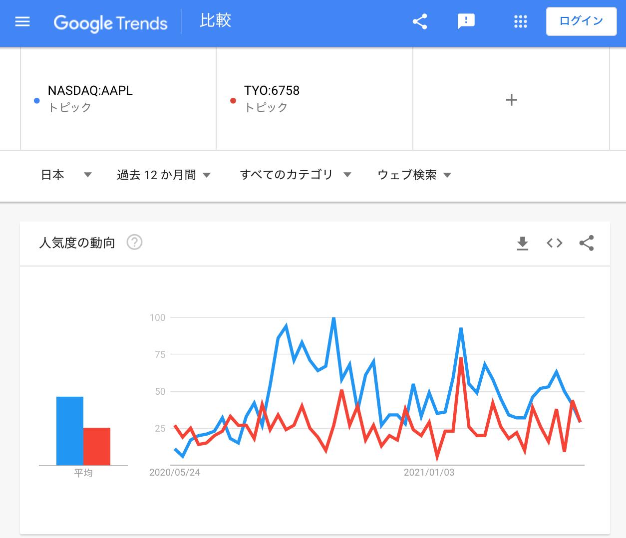Tickerを使ってGoogle Trendを検索
