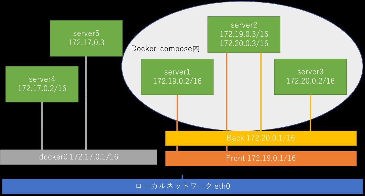 ipアドレスとコンテナの関係図