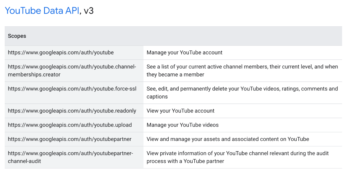 Scopes for YouTube Data API, v3