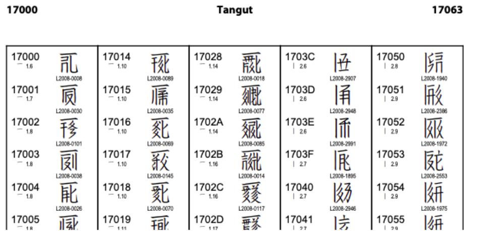 The Unicode Standard, Version 13.0