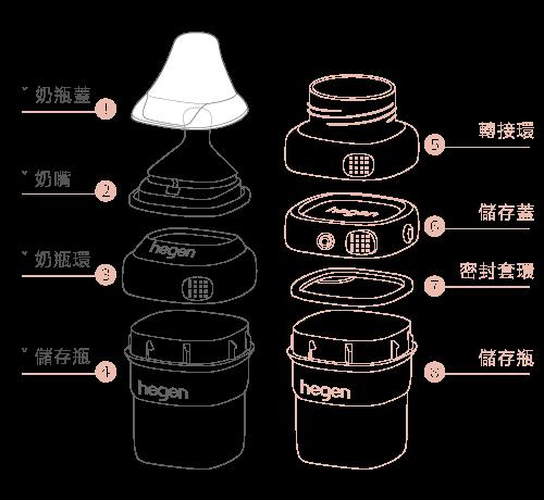 金色奇蹟PPSU多功能方圓型寬口奶瓶 330ml,330ml,奶瓶,hegen,新加坡金奶瓶
