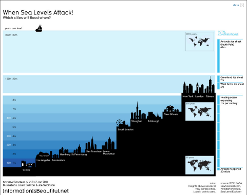 This infographic by David McCandless of http://infobeautiful.net adds interesting visual elements to a basic bar chart to help tell the story of rising sea levels. #chartbling