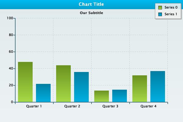 Basic Bar Chart