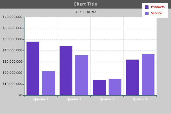Bar Chart with Styled Y-Axis Values