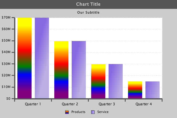 Styled Bar Chart with Gradients