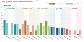 chart 1 of the data visualization