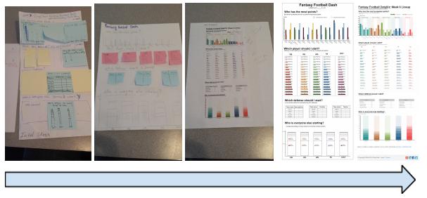 data visualization design process