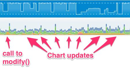 new chart updates