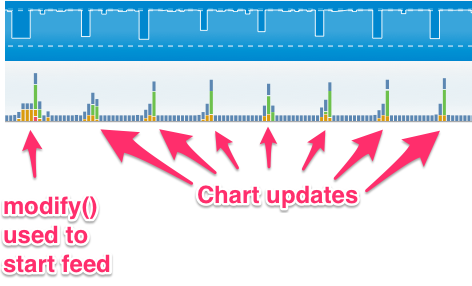 modify used to start feed and resulting chart updates