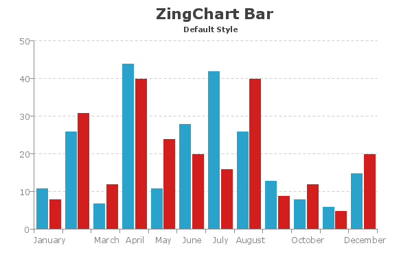 Styled Bar Chart with x-axis labels