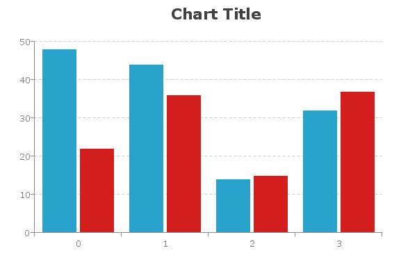 title chart