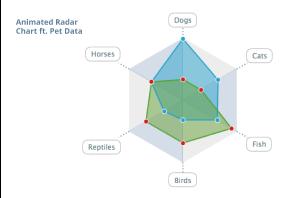Radar Chart styled
