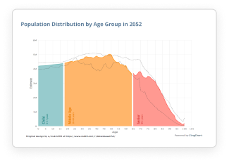 Population Distribution by Age Group in 2052