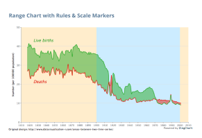 Range Chart w/ Scale Markers