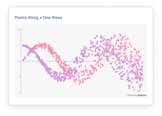 Points Along a Sine Wave
