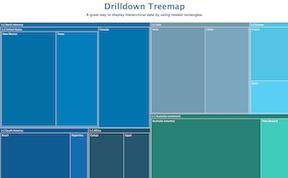 Drilldown Treemap