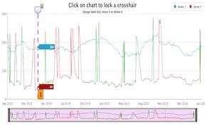 Lock Crosshair Line Chart