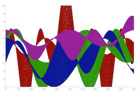 Scatter Chart Heatmap