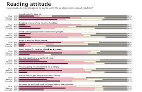 Stacked Bar Chart Survey