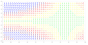 vectorplot Chart with Color