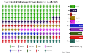 Top 10 Largest Private Employers