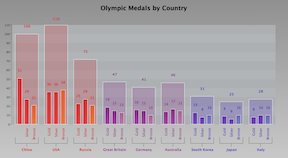 Olympic Medals by Country Bar Chart