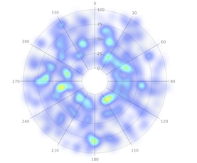 Radar Chart with heat map