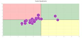 Scale Quadrants